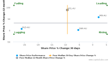 Ausdrill Ltd. breached its 50 day moving average in a Bearish Manner : ASL-AU : December 5, 2017