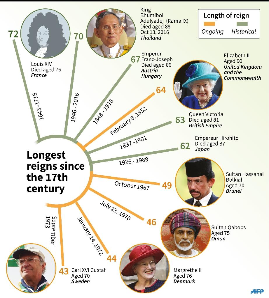 Details of the longest reigning monarchs since Louix XIV (AFP Photo/K. Tian/S.Malfatto)