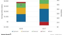 How Integrated Energy Companies' Segment Dynamics Evolved in Q4
