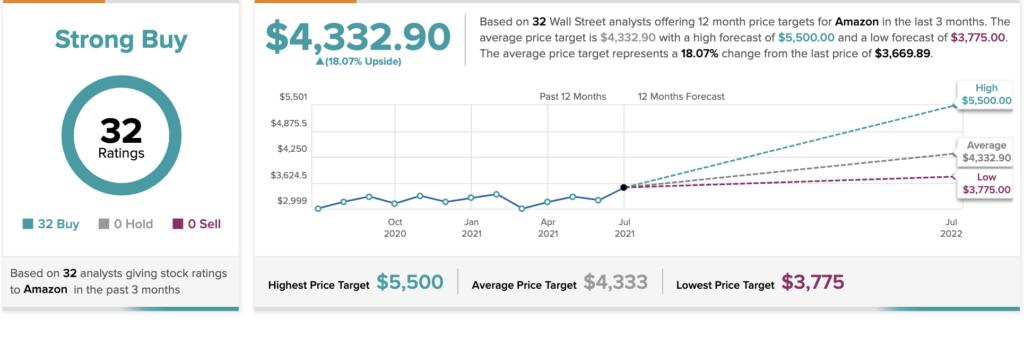 Stock Split in the Stars for Amazon?