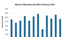 Why Mexico's Manufacturing PMI Fell in February 2018