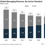 THE ANDROID MESSAGING EVOLUTION: How Google is responding to messaging app dominance (GOOG, GOOGL)