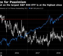 Traders Are Shorting the S&P 500 at a Rate Unseen Since 2015