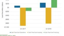 What Andeavor's Cash Flow Position Suggests