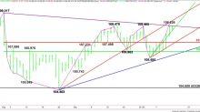 Analisi tecnica Forex USD/JPY – 108,235 Potenziale punto di innesco per l'accelerazione al ribasso