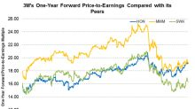 3M's Valuation Compared to Its Peers