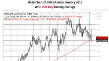 Call Buyers Active as Comcast Tests Key Trendline