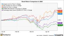 3 Tech Stocks That Are Beating the Coronavirus Bear Market