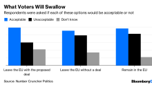 There Actually Isa Brexit Consensus Among U.K. Voters