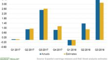 How Expedia Performed in Q3 2018