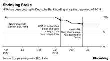 How HNA Will Sell Deutsche Bank and Why That Matters
