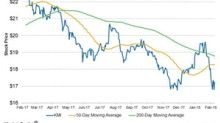 Kinder Morgan Stock Quote Amazing Kmi 17.24 0.44 2.62%  Kinder Morgan Inc Yahoo Finance