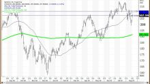 [video]Sell Home Depot Before Earnings With Stock Between These Key Levels