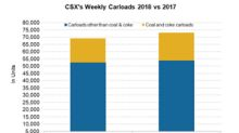 CSX Stayed in Second Place for Rail Traffic Growth in Week 39