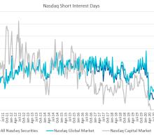 Nasdaq Announces Mid-Month Open Short Interest Positions in Nasdaq Stocks as of Settlement Date February 12, 2021