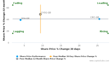 CVS Group Plc breached its 50 day moving average in a Bullish Manner : CVSG-GB : April 3, 2017