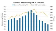 Will US-Europe Trade Tensions Affect Europe's Manufacturing PMI?