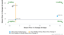 Valuetronics Holdings Ltd. breached its 50 day moving average in a Bearish Manner : BN2-SG : September 22, 2017
