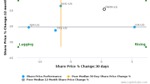 Farmer Brothers Co. breached its 50 day moving average in a Bearish Manner : FARM-US : September 15, 2017