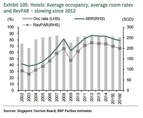 Chart of the Day: Hoteliers forced to slash rates as occupancy tumbles