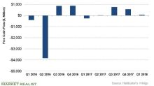 Is Halliburton's Free Cash Flow a Positive?