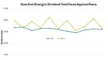 Analyzing Xcel Energy's Dividend Profile before Ex-Dividend Date