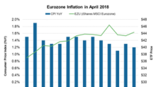 How Eurozone Inflation Looked in April