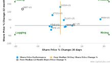 iRobot Corp. breached its 50 day moving average in a Bearish Manner : IRBT-US : September 14, 2017