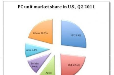 Apple jumps to no. 3 in US PC market, even without iPad