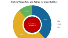What Analysts Recommend for Urban Outfitters