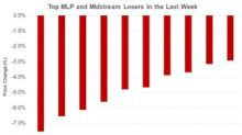 BPL, WES, GEL, TCP: The Biggest MLP Losses Last Week