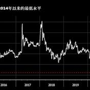 華夏幸福債券創紀錄最大跌幅 中融信託據悉拒絕其貸款展期請求