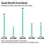Saudi Crisis Shows Wall Street Struggle Between Ethics and Cash