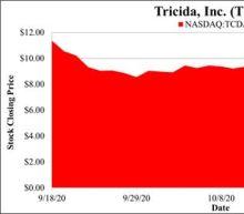 Tricida Investor Alert