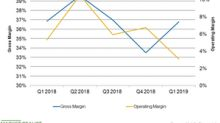 What Drove Kohl's Margins in the First Quarter