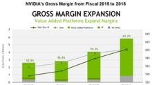 What's Driving NVIDIA's Gross Margin past 60%?