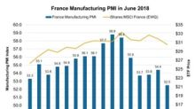 France's June Manufacturing PMI Weakened Drastically—Why?