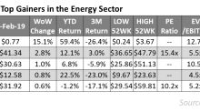 Weatherford Outperformed the Energy Sector for the Third Week