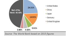 Opportunity In Global Infrastructure ETFs