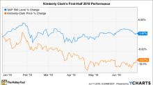 Why Kimberly Clark Stock Has Lost 13% So Far in 2018