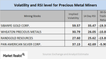 How Mining Stocks Are Reacting to the Slump in Precious Metals