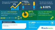 COVID-19 Impact & Recovery Analysis - Disposable Gloves Market in US (2020-2024) | Rapid Spread Of COVID-19 to Boost Growth | Technavio