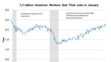 Why the US Workforce's Quit Rate Has Remained High