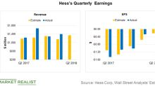 Hess Corporation to Release Q2 2018 Earnings: Are You Ready?