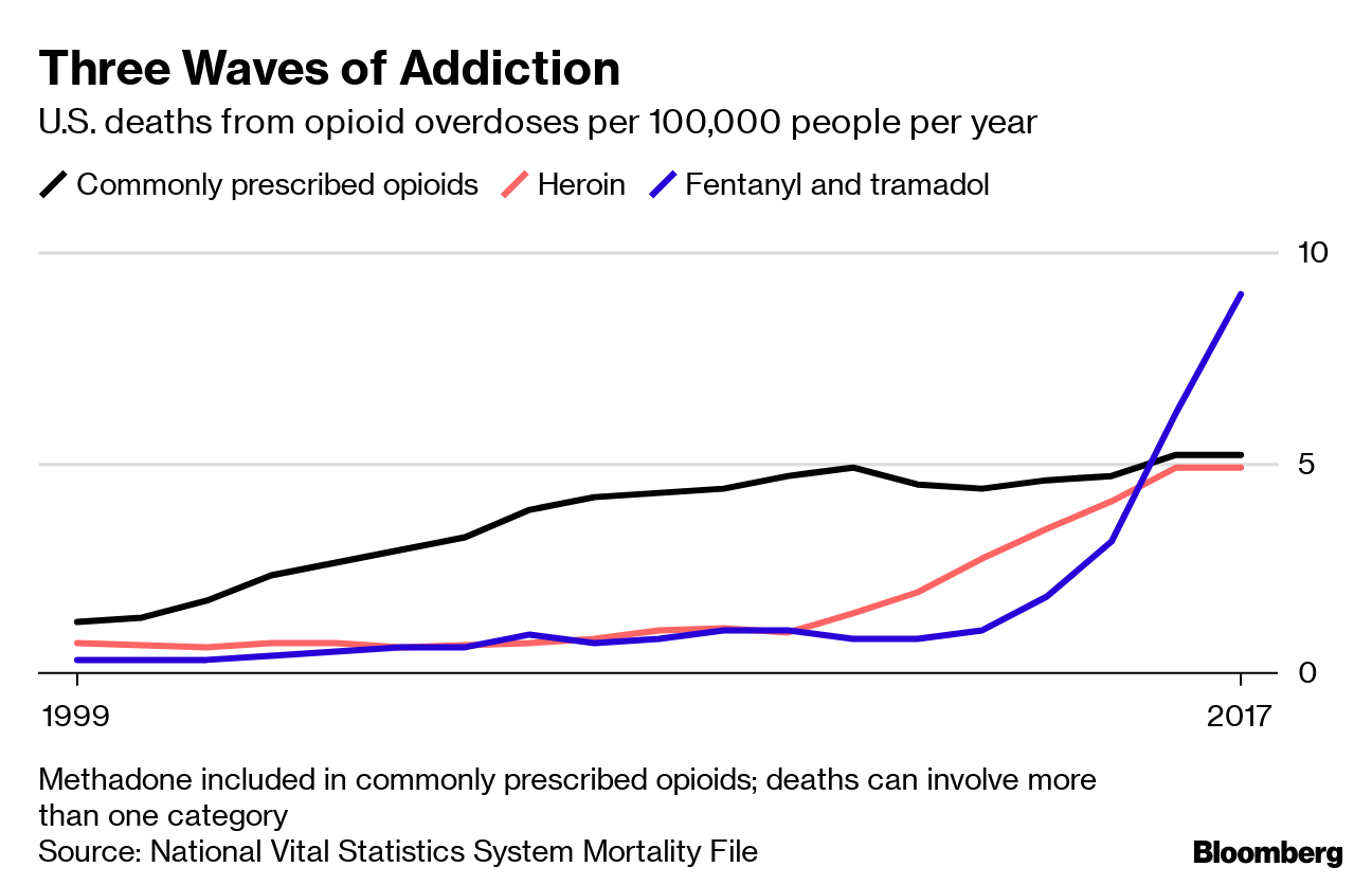 Trump Plans Crackdown on Fentanyl Shipments from China, Others