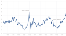 Here's the problem with using 'CAPE' to predict market crashes
