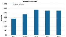 How Valeant's Xifaxan and Other Branded Drugs Performed in 1Q18