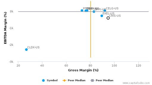 Curis, Inc. :CRIS-US: Earnings Analysis: 2015 By the Numbers