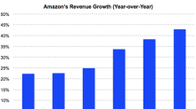 Why Amazon Could Beat Apple to the $1 Trillion Mark