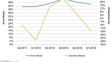 Evaluating Deckers' Margin Performance in Fiscal Q1 2019